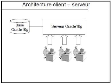 Memoire online bases de donn es r parties sous oracle for Architecture client serveur