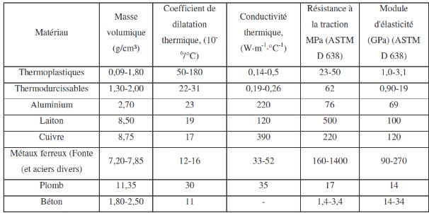 Memoire online etude des efforts de coupe et de la - Tableau de conductivite thermique des materiaux ...