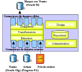 Memoire online architecture soa architecture orient e for Online architect services