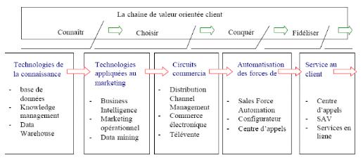 Memoire Online Crm Outil D Optimisation Marketing Cas