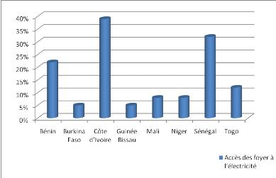 Memoire online consommation d 39 lectricit et croissance dans l 39 uemoa une analyse en termes - Consommation d une cheminee electrique ...